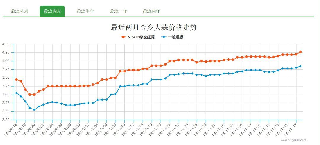 El precio del ajo sigue aumentando en el mercado interno de China