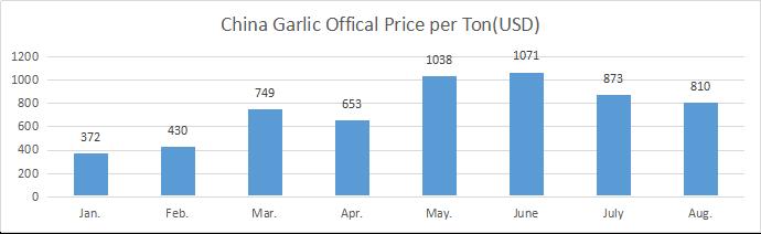 Factores que influyen en el precio del ajo