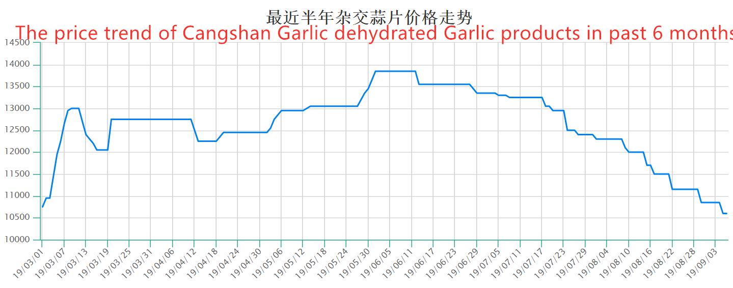 Tendencia de precios de los productos de ajo deshidratados con ajo Cangshan (6 meses)