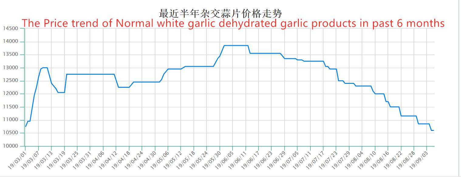 Tendencia de precio de los productos de ajo deshidratados con ajo blanco normal (6 meses)