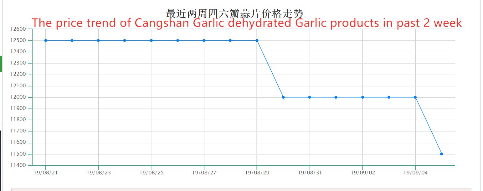 Tendencia de precio de los productos de ajo deshidratados con ajo Cangshan (2 semanas)