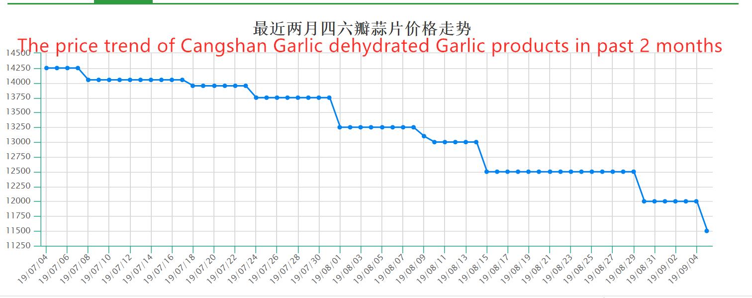 Tendencia de precios de los productos de ajo deshidratados con ajo Cangshan (2 meses)